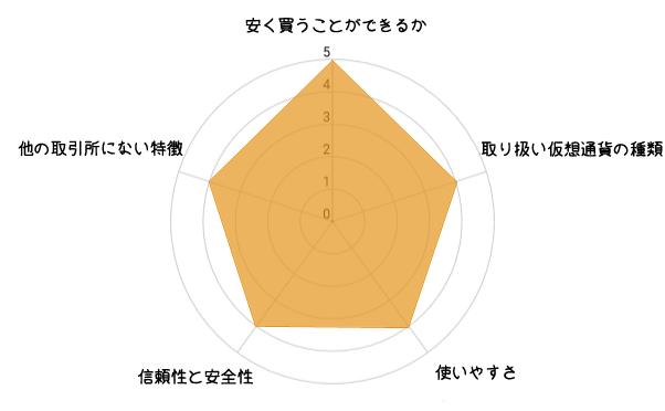 CoinExの評価グラフ
