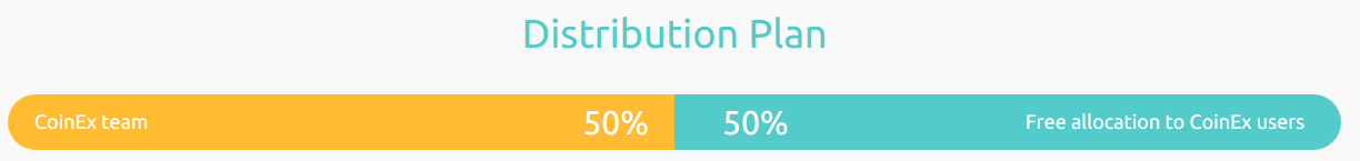 CoinEx Token Distribution Plan